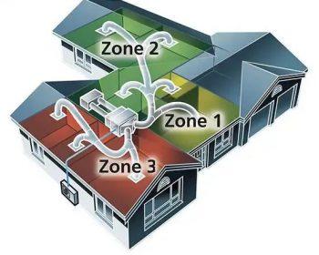 Housing Zones Diagram
